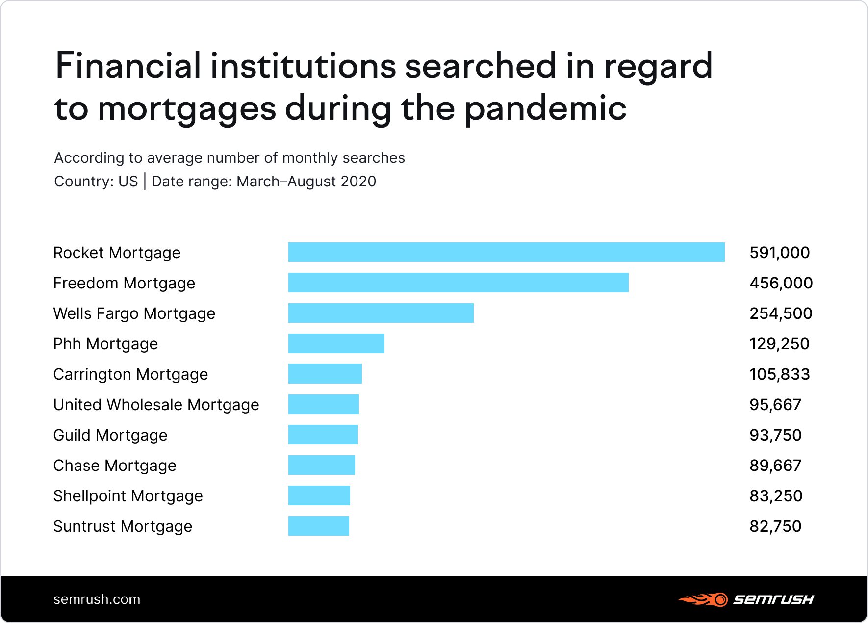 Financial institutions searched in regard to mortgages during the pandemic