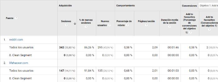 Comparación de las visitas de los presuntos spammers antes y después de filtrarlos