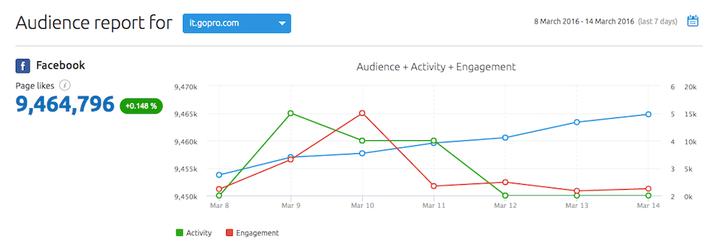 Social media tool: il report sul pubblico dei social