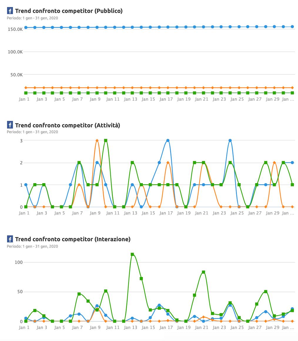 esempio di report delle attività social dei competitor in un mese