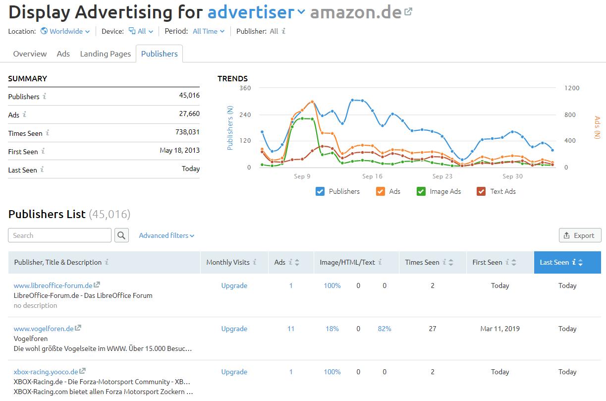 Display-Werbung: Bevorzugte Publisher der Werbetreibenden