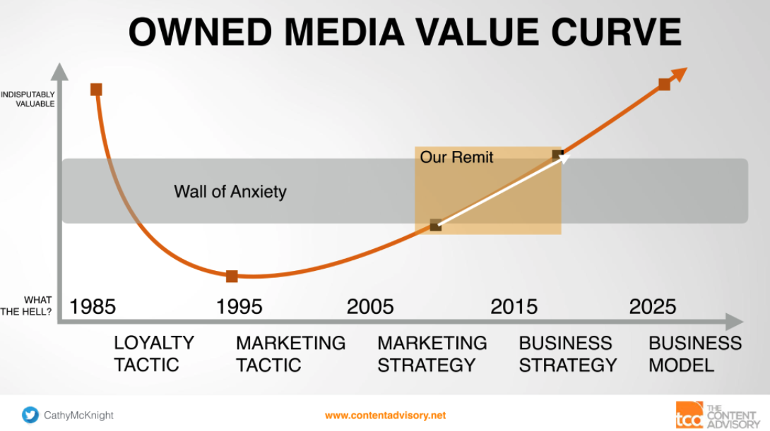 Owned media value curve