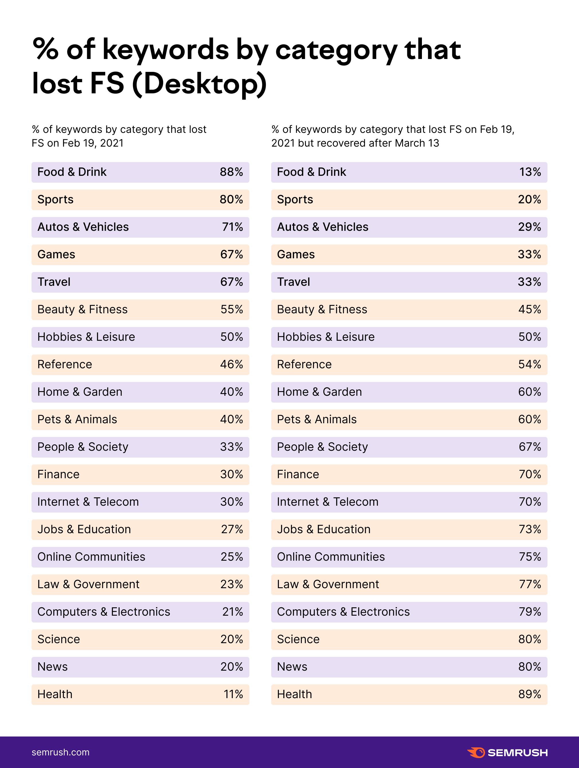 percent of keywords desktop