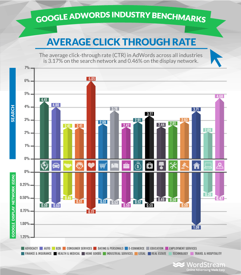 adwords-industry-benchmarks-average-ctr.png