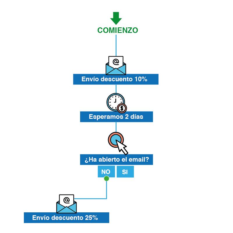 Email marketing y CRM - Workflow cupón descuento
