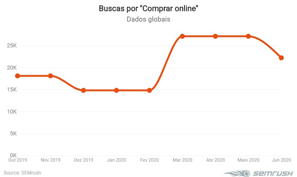 Buscas por comprar online em 2020
