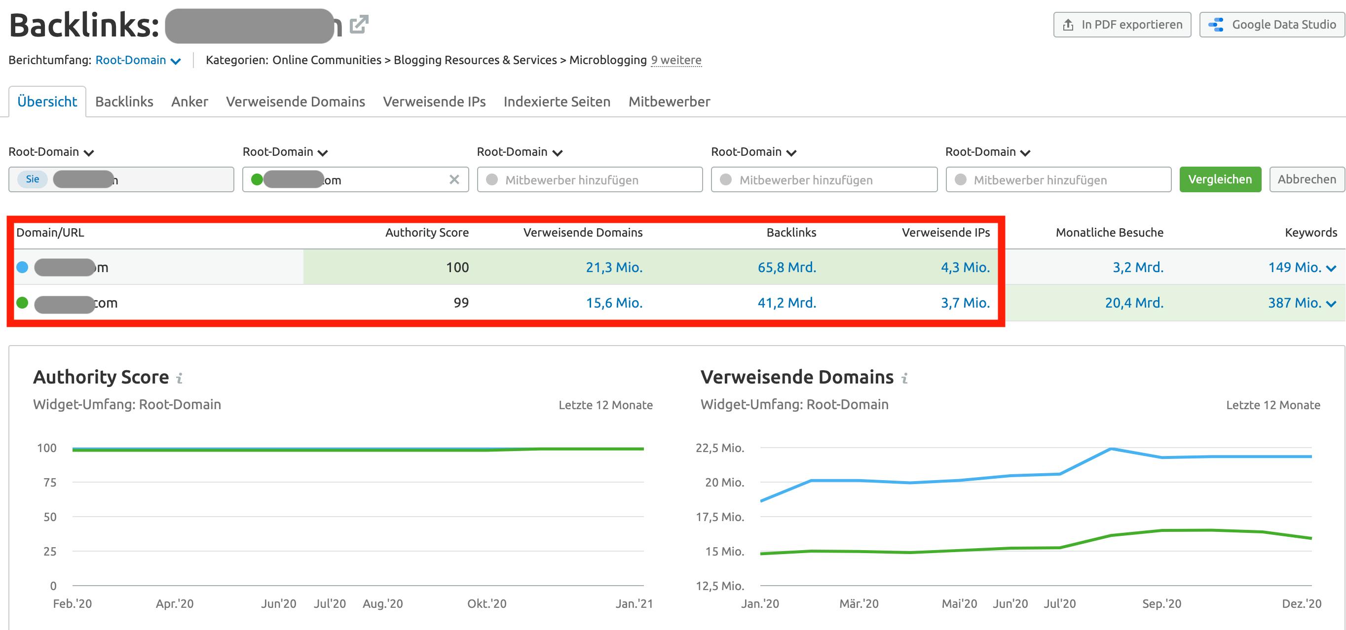 Website Authority Score Vergleich in SEMrush Backlink Analytics
