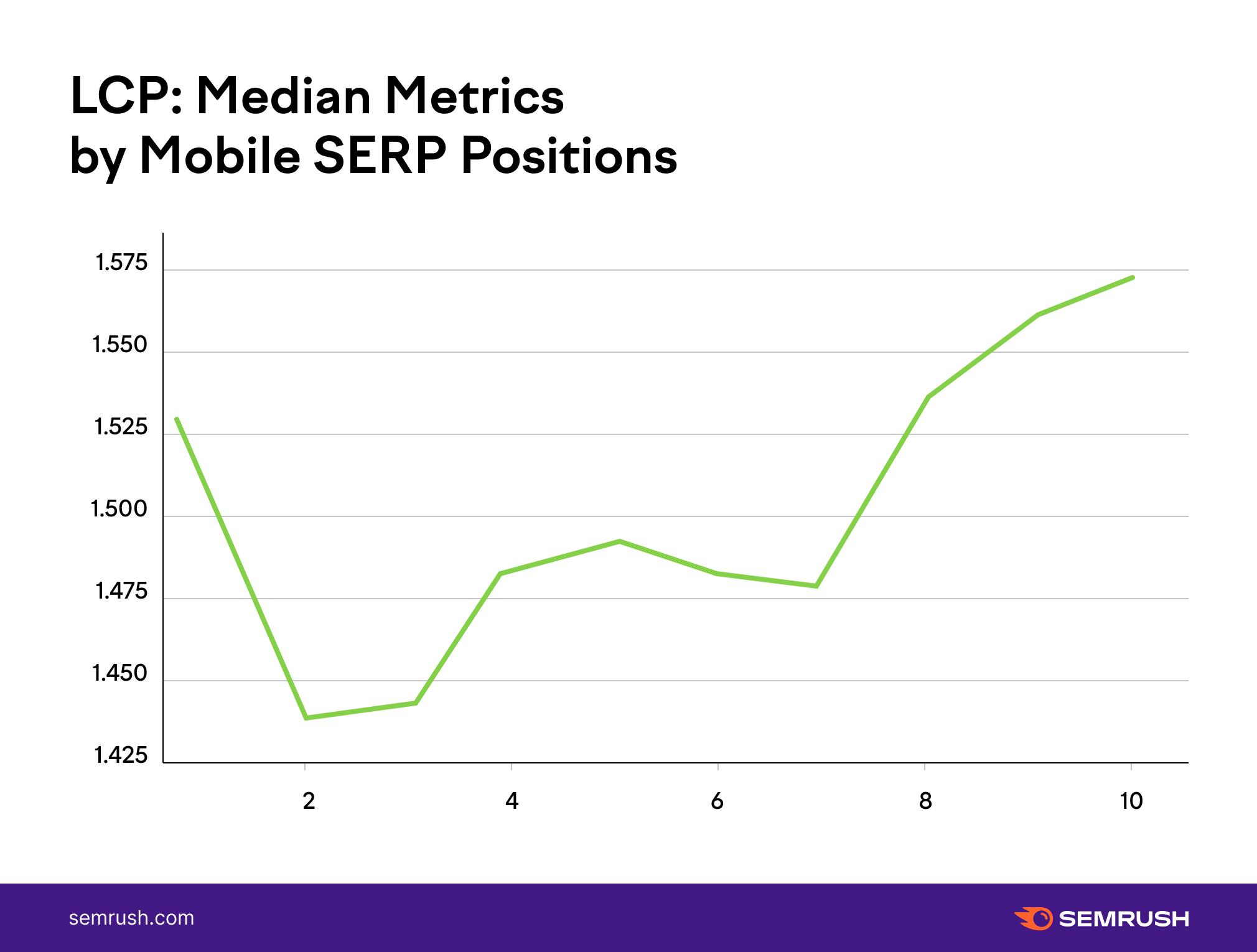 10 LCP median metrics position on SERP