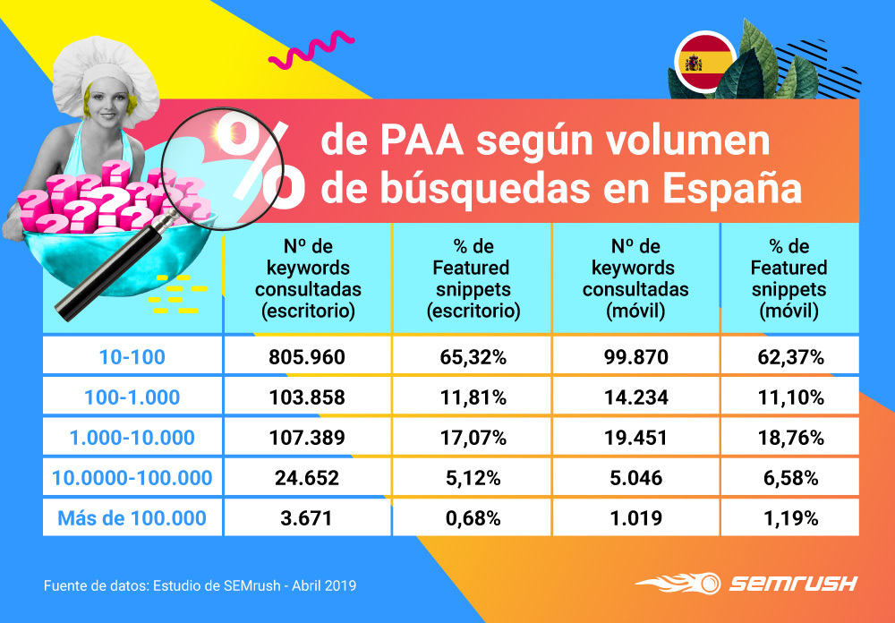 People Also Ask - Volumen de búsquedas España