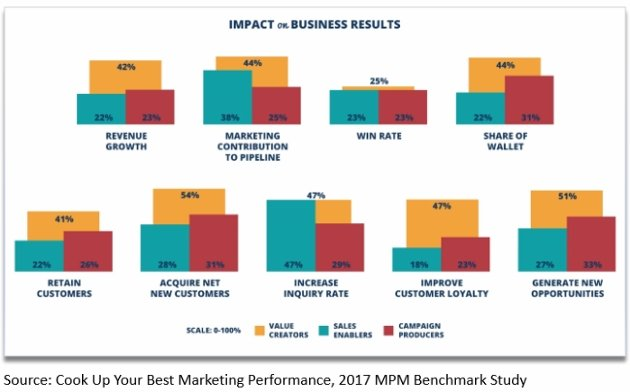 Marketing como centro de excelencia - Patterson Marketing perfomance metrics