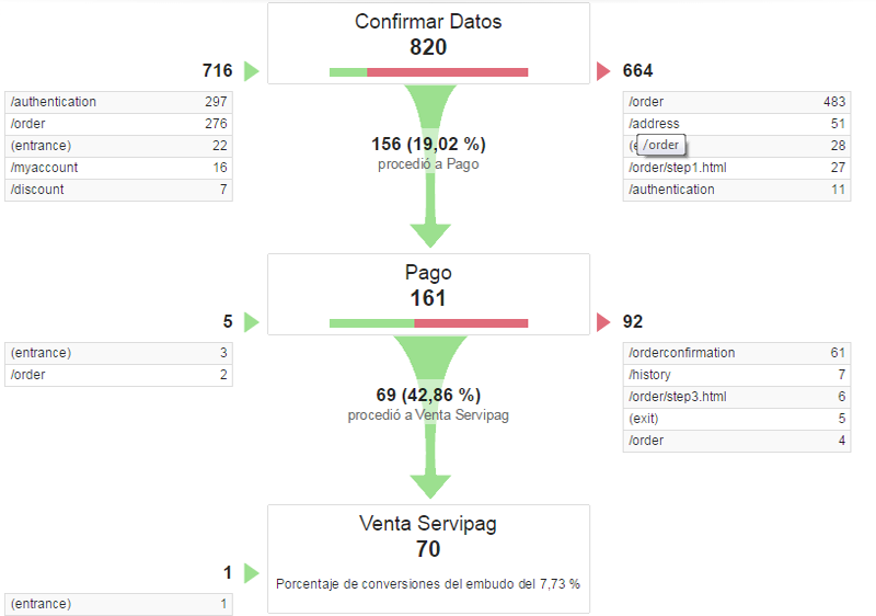 Embudo conversion analytics