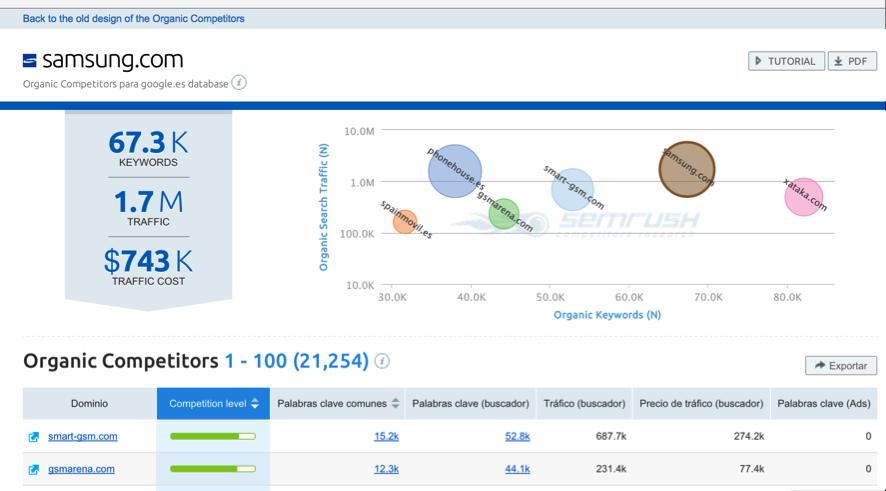 SEMrush Organic Competitors report - Samsung.es