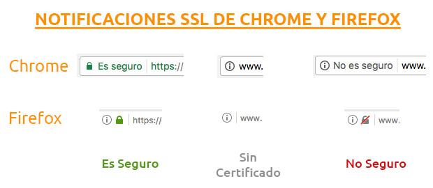 Notificaciones SSL