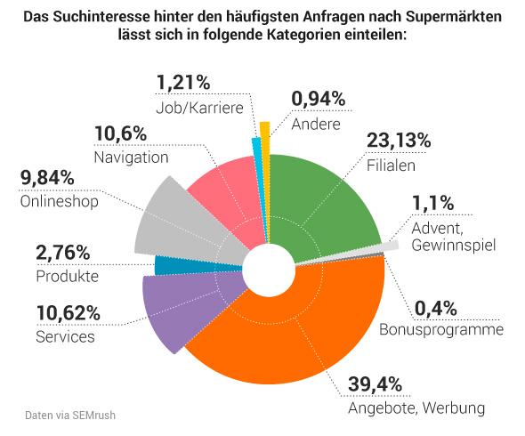 Studie: Deutsche Supermärkte in der Online-Welt. Bild 2