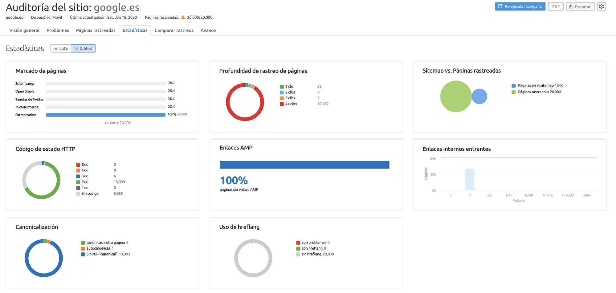 Auditoría SEO - Estadísticas formato gráfico