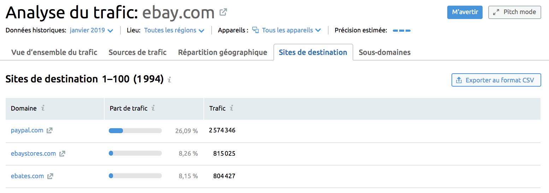 Ebay.com Analyse du trafic