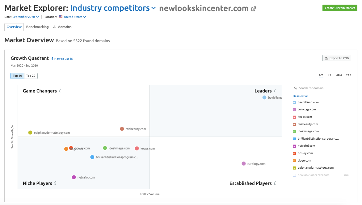 Your Industry's Competitive Landscape