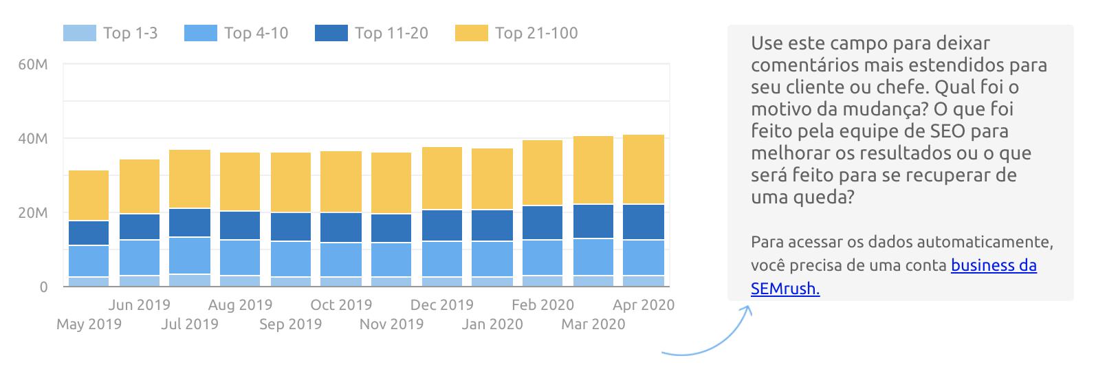 Google Data Studio: SEMrush Domain Analytics connector