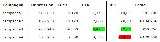ROAS: un'applicazione pratica per calcolare il ritorno dell'advertising