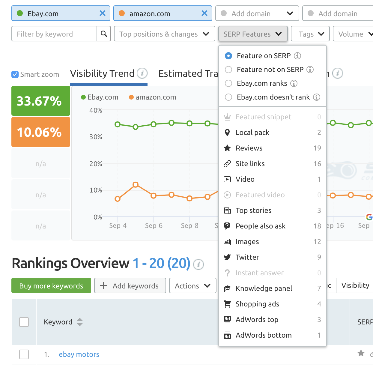 13 Features You Have To Try Out In SEMrush Position Tracking Tool. Image 5