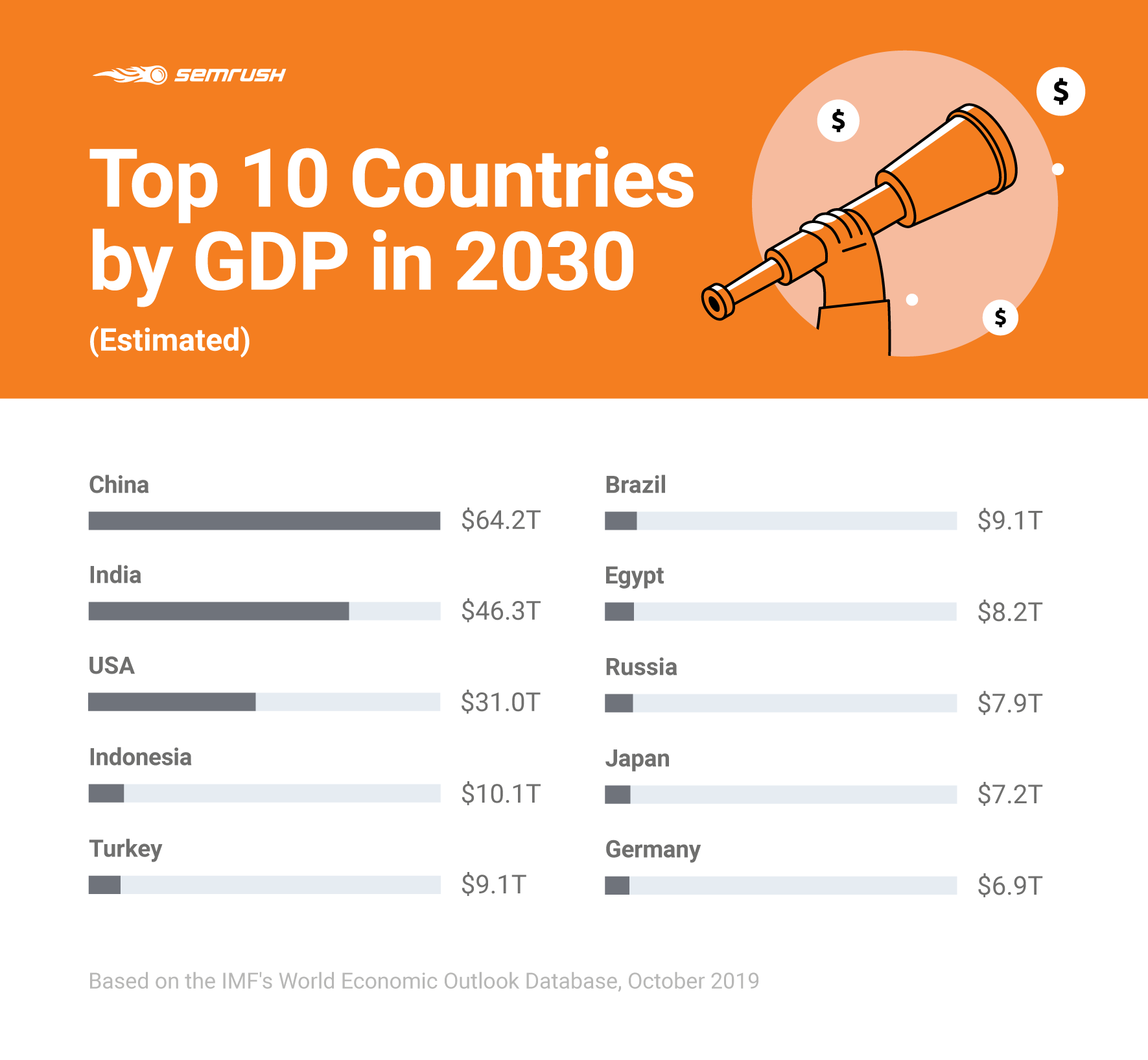 Estimated Top 10 Countries by GDP in 2030