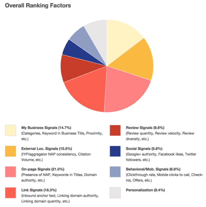 moz-overall-ranking-factors
