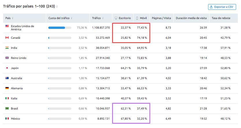 SEMrush Traffic Analytics - Procedencia de visitas