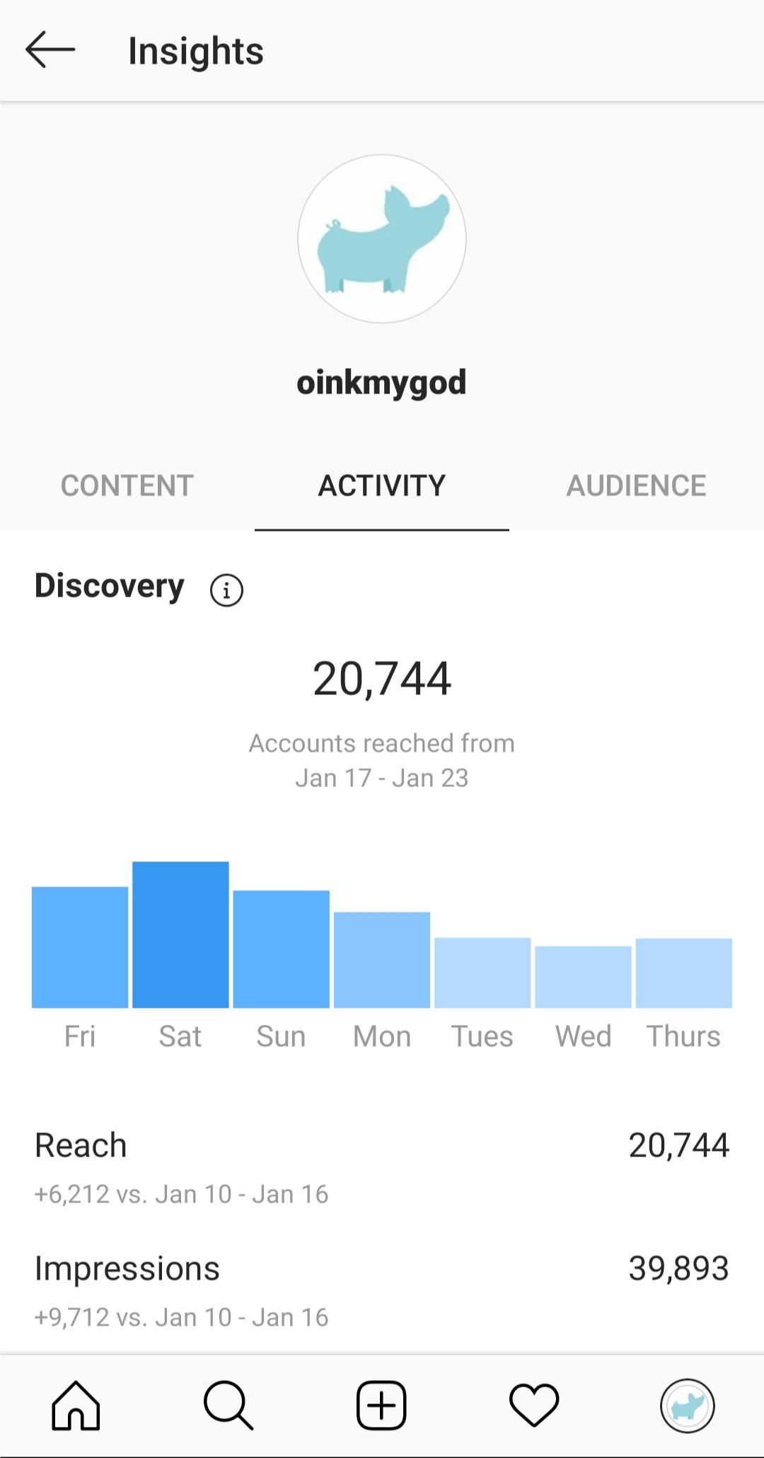 Estadísticas de Instagram - Alcance e impresiones