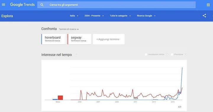 Google Trends: content marketing per potenziare la Link Building