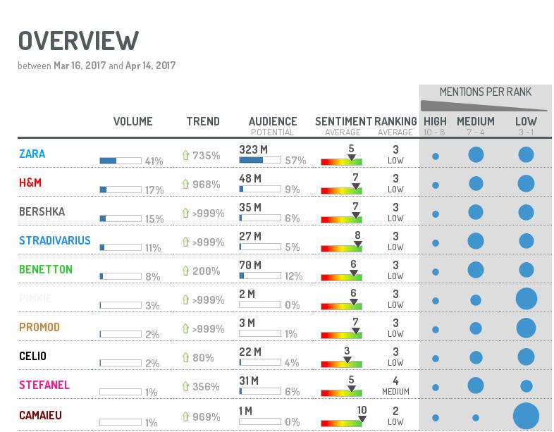 Come monitorare la reputazione online: compara la performance del brand con i competitor