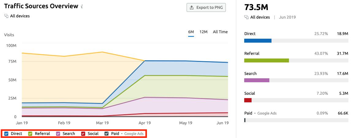 Analyzing Other Websites' Traffic with SEMrush . Image 2