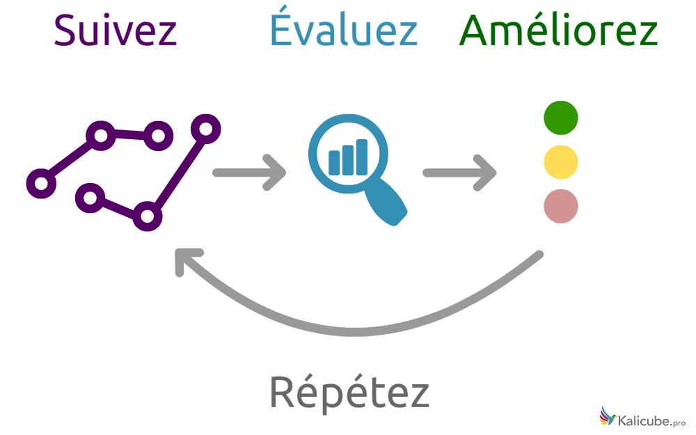 Le Cycle ORM - Suivre, Évaluer et Améliorer