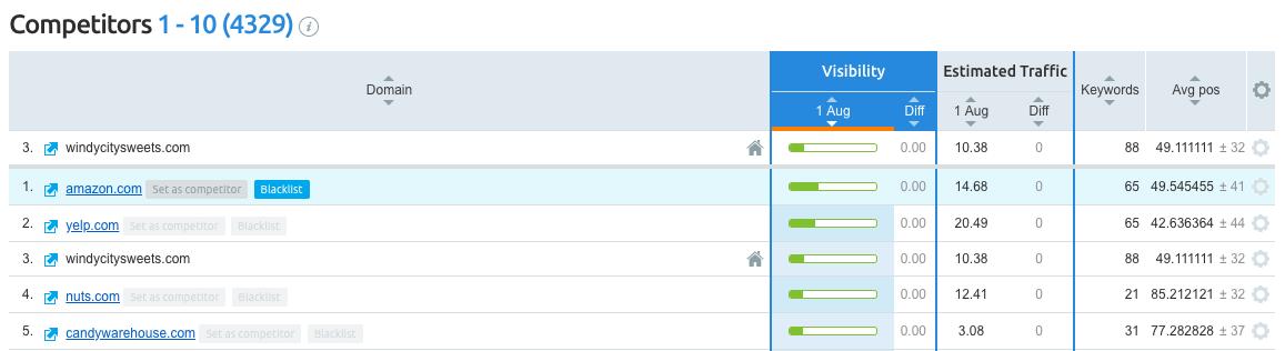 SEMrush Position Tracking Competitors report