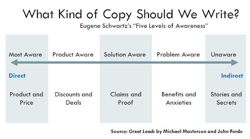 Schwartz Awareness Scale 500w%20(1)