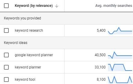 ricerca keyword su google ads da un account con campagne attive