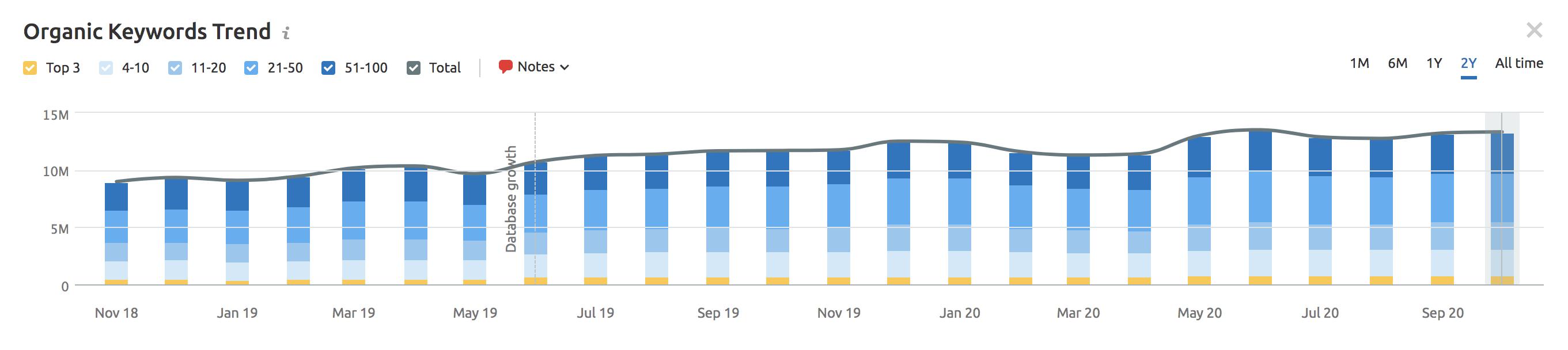 organic keyword tool trend