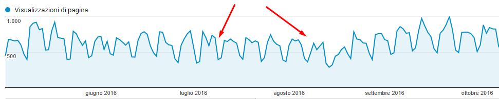 Calendario editoriale blog aziendale: statistiche Analytics maggio-ottobre