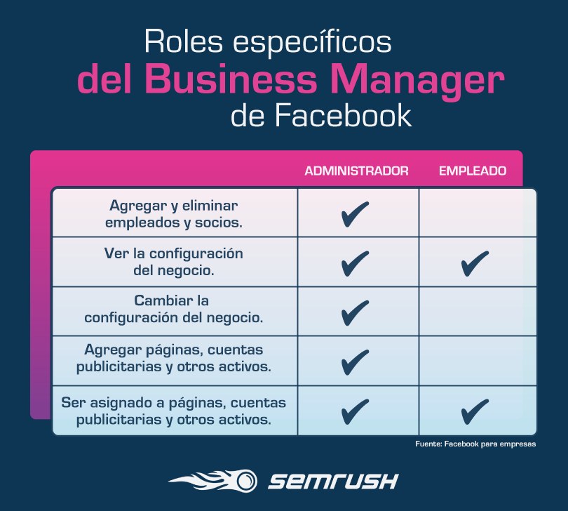 Facebook Business Manager - Roles específicos