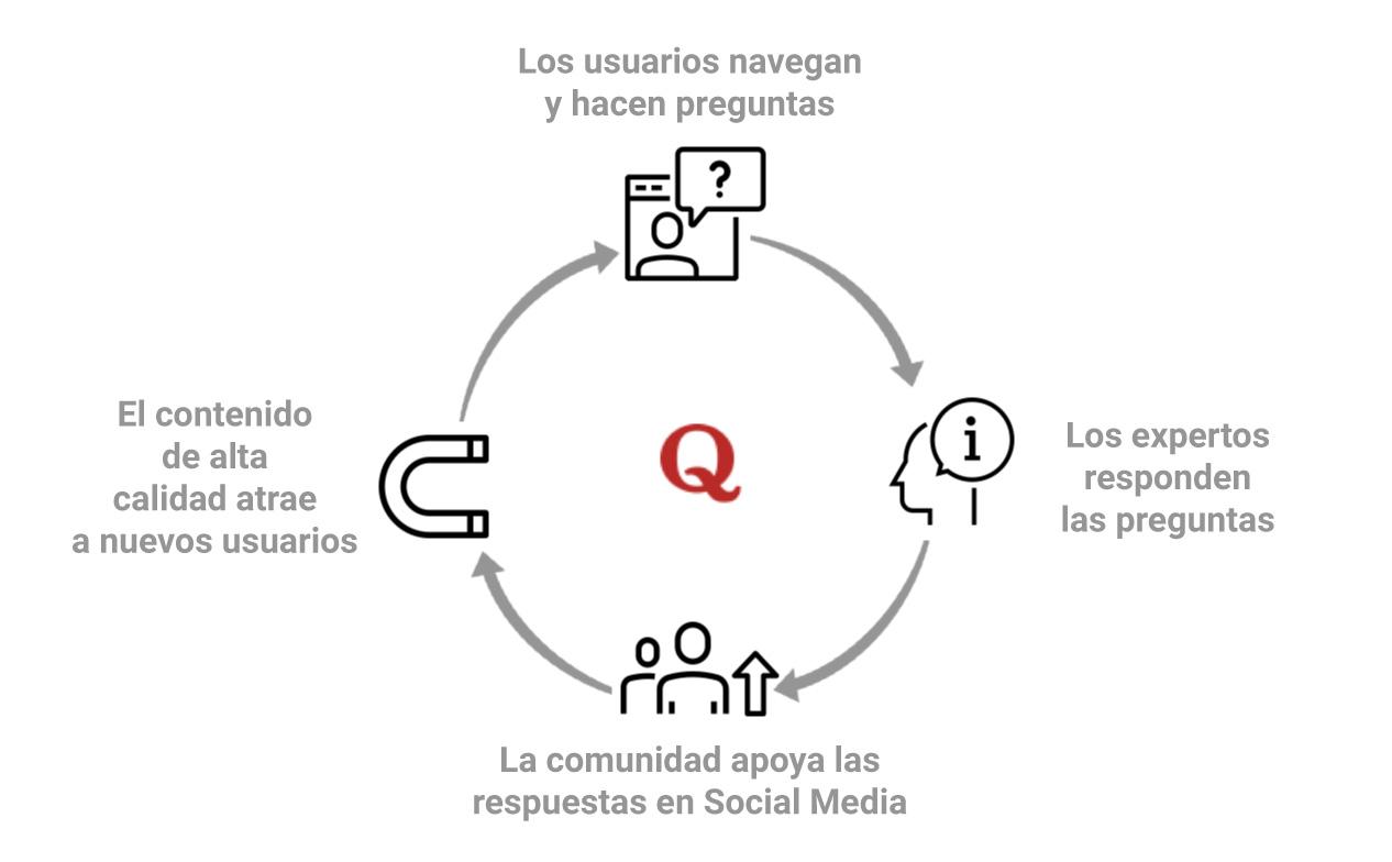¿Qué es Quora? - Su engranaje de funcionamiento