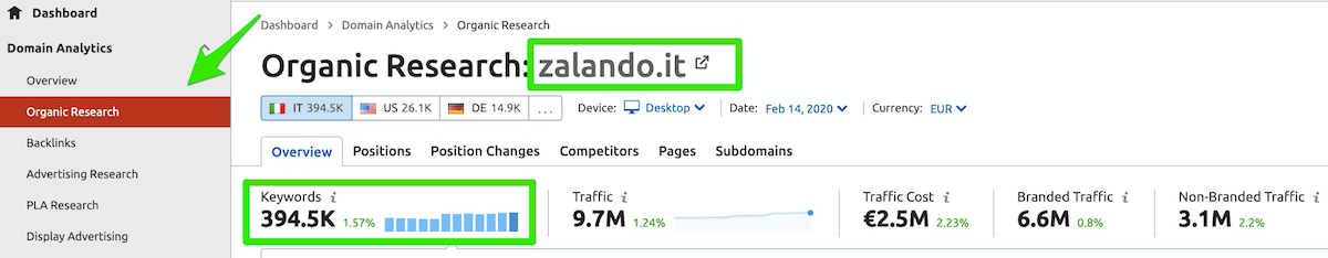 come analizzare i competitor di un e-commerce con semrush