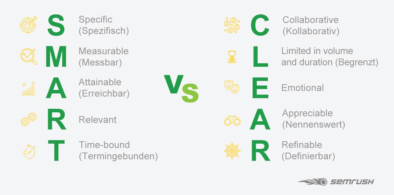 CLEAR vs SMART goal framework