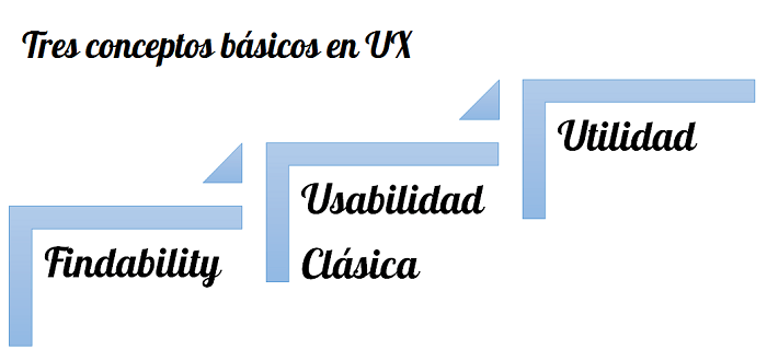 Usabilidad web clásica