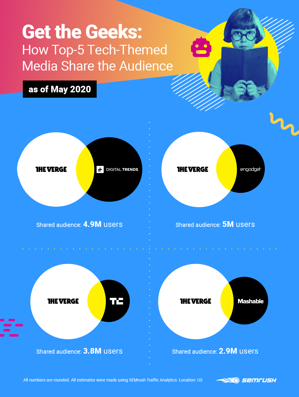 Competitor Insights - Tech Media Audience Overlap