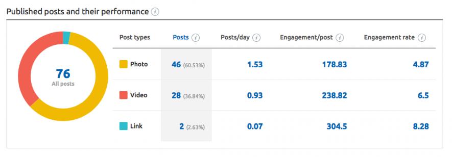 Planificación de contenidos en redes sociales - Tipos post