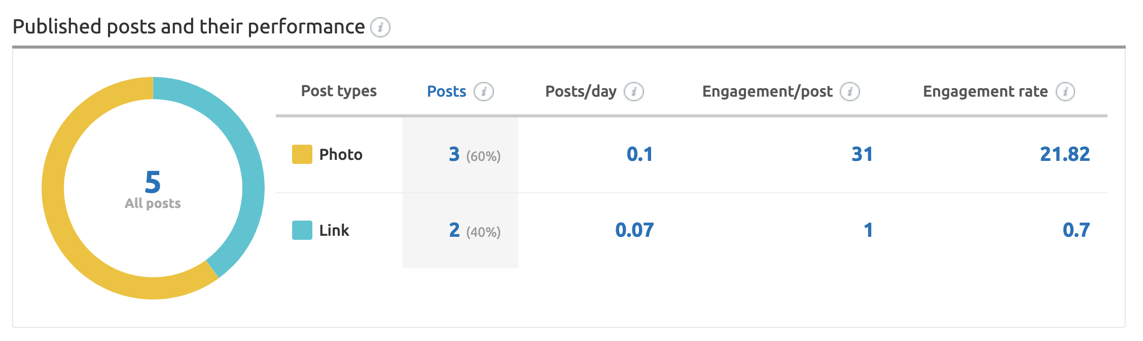 semrush social competitor content type