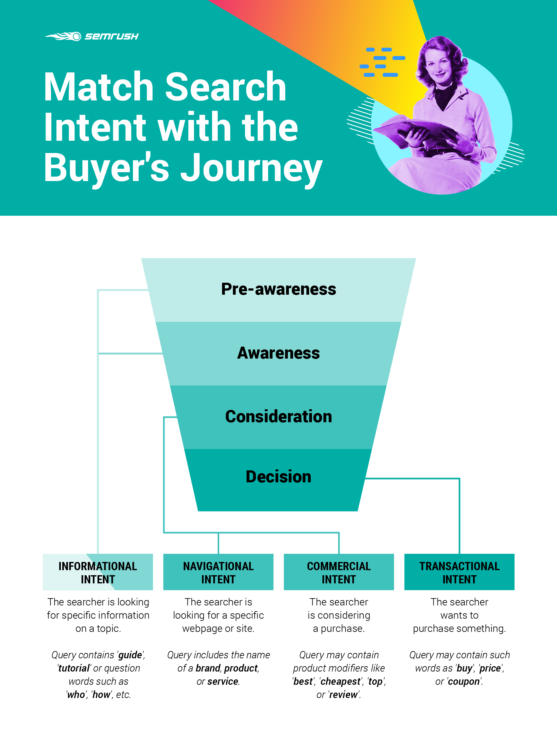 How to Match Keywords' Search Intent with the Buyer's Journey