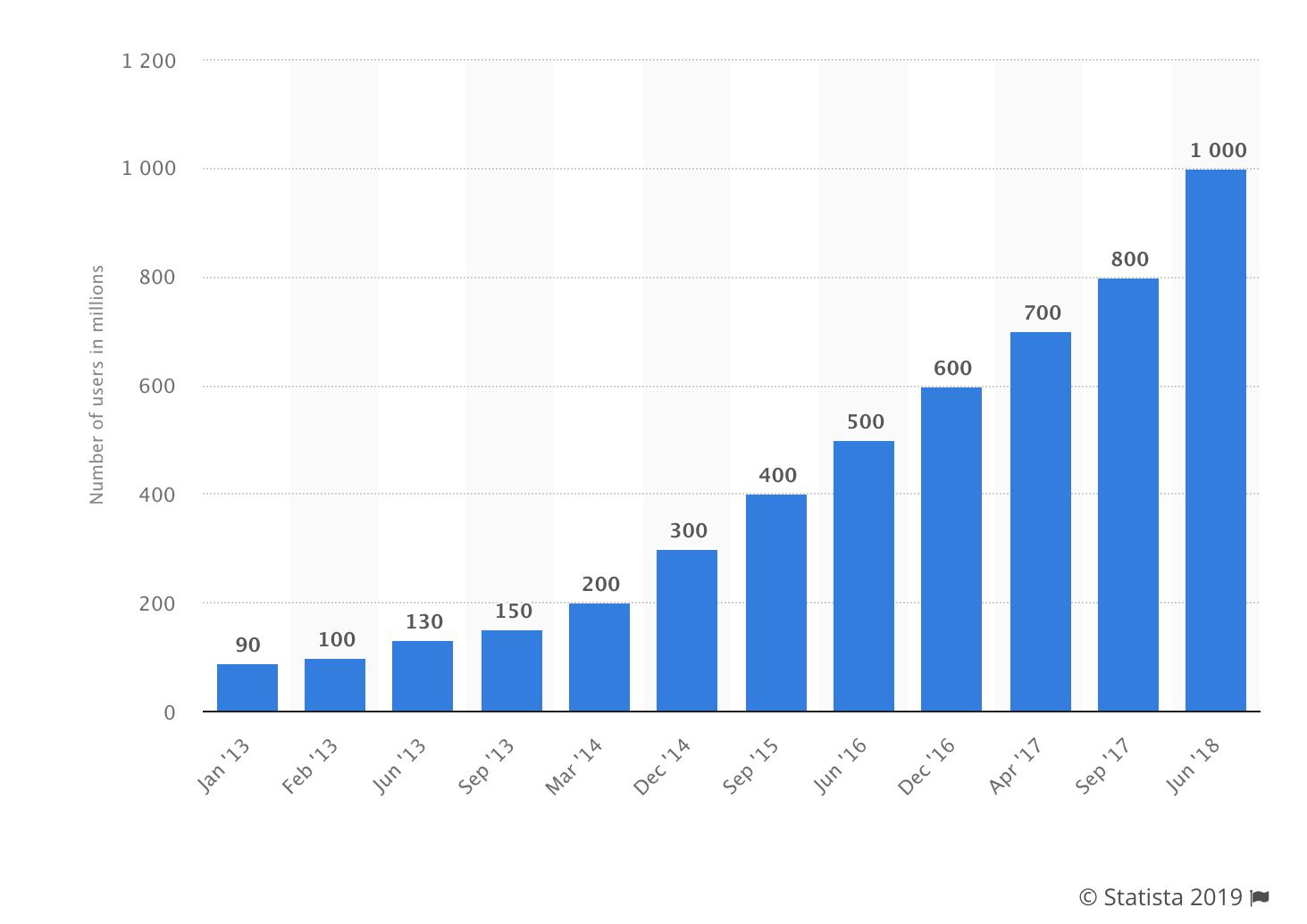Instagram ads - evolución según Statista