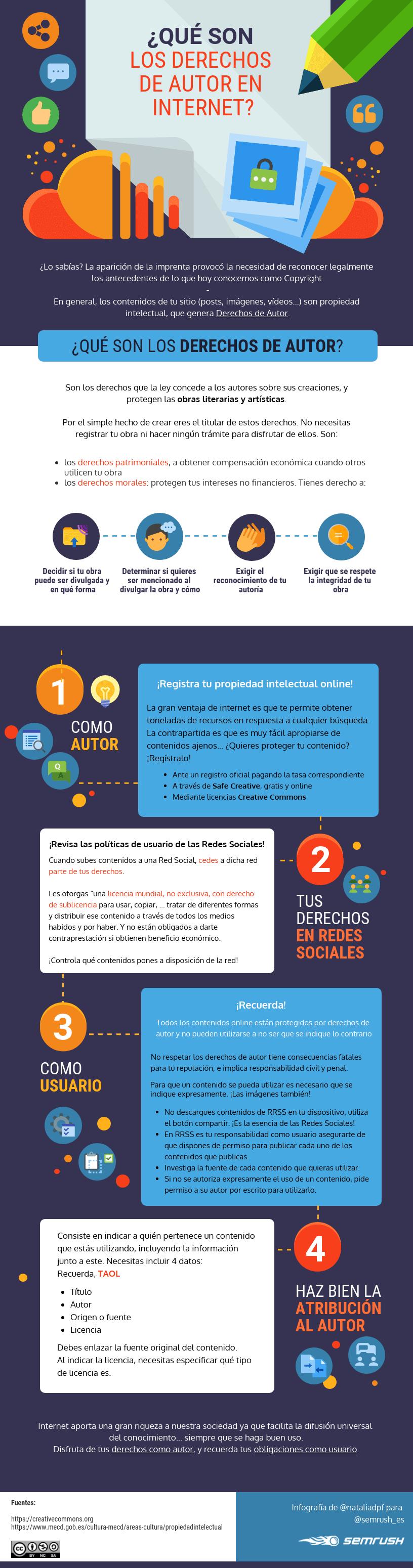 Derechos de autor en internet - Infografía