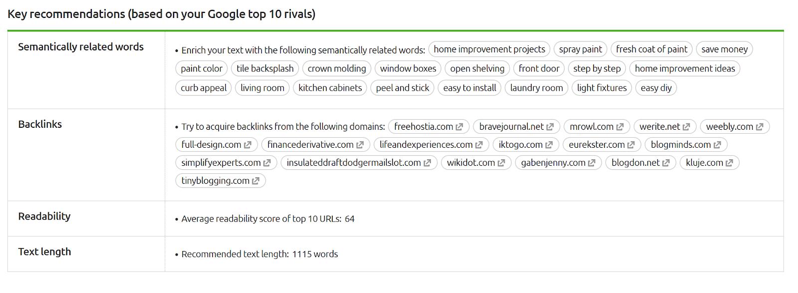 Captura de tela do modelo de conteúdo de SEMrush SEO