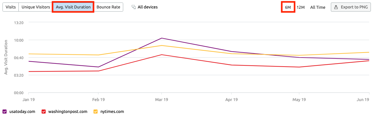 Analyzing Other Websites' Traffic with SEMrush . Image 1